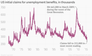 us_initial_claims_for_unemployment_benefits_in_thousands__us_initial_claims_for_unemployment_benefits_chartbuilder